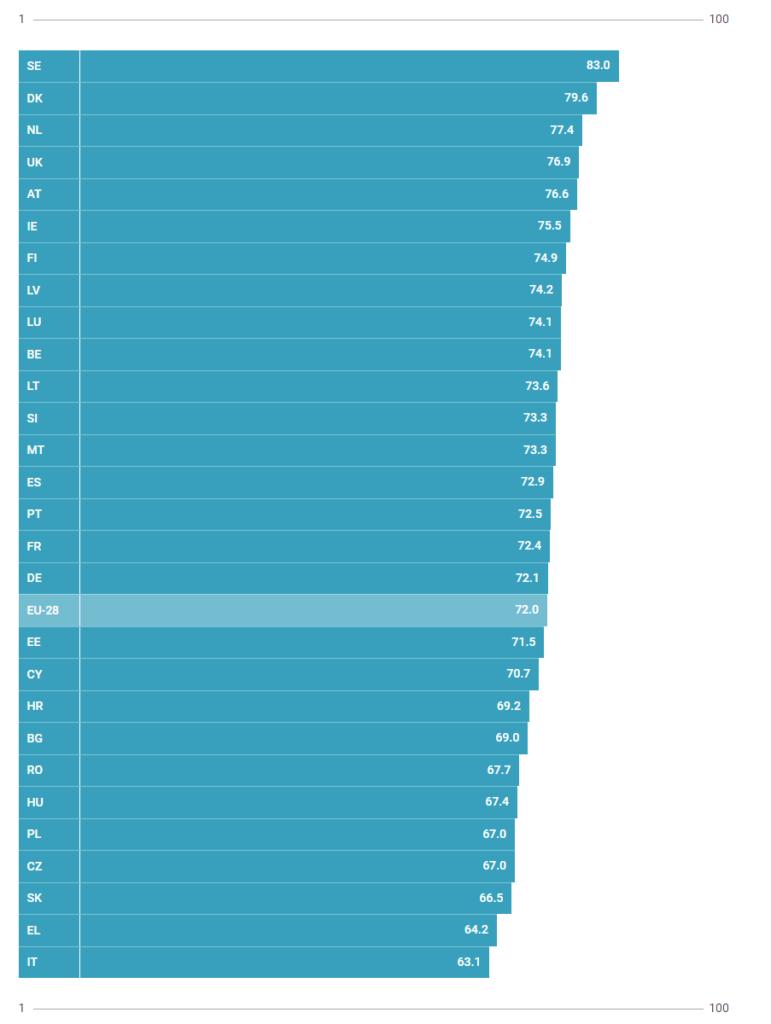 classifica europea parità di genere nel lavoro